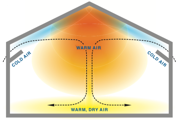 Optimal directional air flow for temperature management